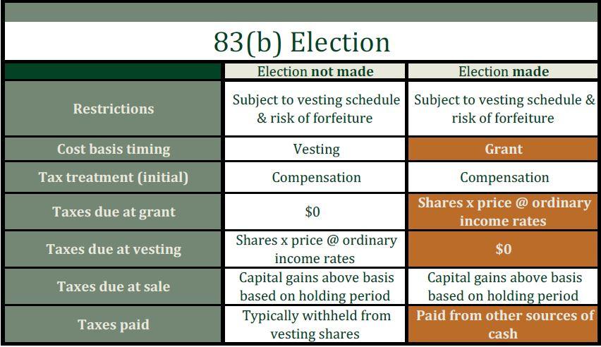 83(b) election